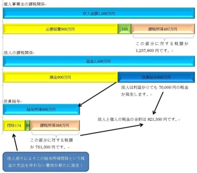 給与所得控除の図